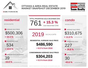 Ottawa real estate stats 2019
